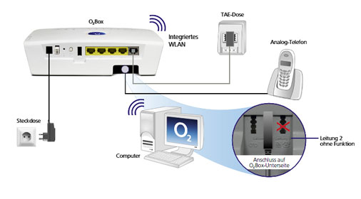 o2 router der o2 wlan router und die o2 homebox im. Black Bedroom Furniture Sets. Home Design Ideas