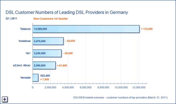 Customer Numbers DSL Providers Germany