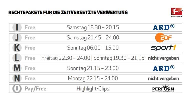 TV-Rechte: Sky bleibt Nummer 1 bei Fußball-Bundesliga