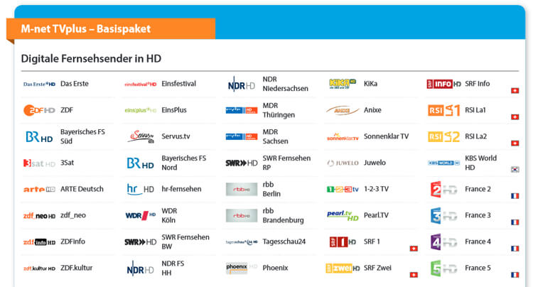 M-Net TV-Plus HD Sender