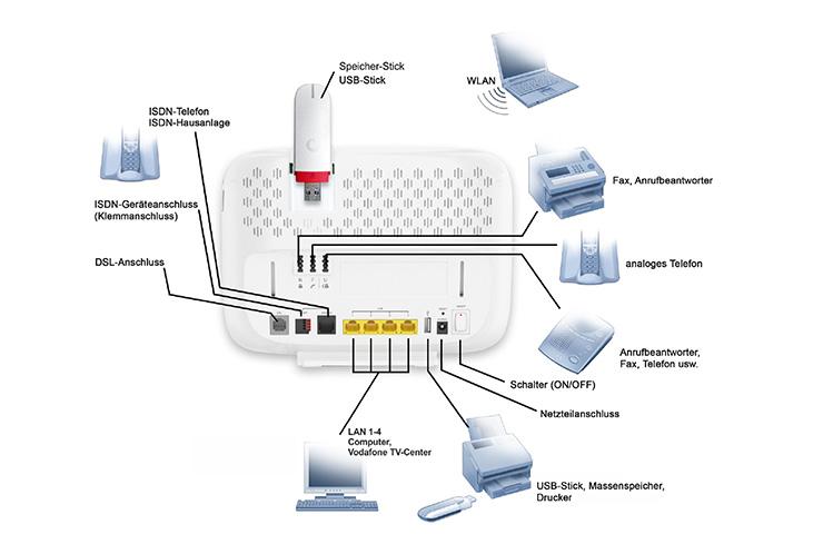 ... DSL > Vodafone Easybox > William Hill Vodafone EasyBox ... 740 · 489