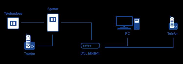 DSL Modem mit möglichen Anschlussmöglichkeiten für Geräte