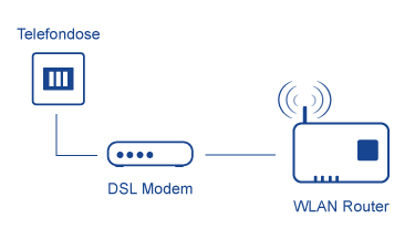 DSL Modem anschließen