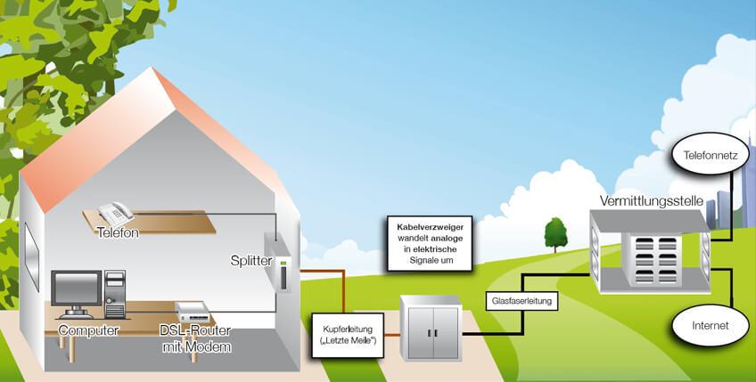 Datenübertragung bei DSL und VDSL (Quelle: Telekom)