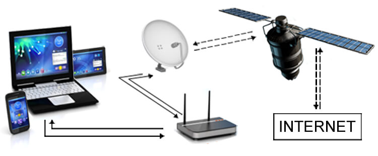 DSL über Satellit - Schema Funktionsweise