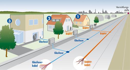 DSL, VDSL und Glasfaser - Technologie im Vergleich