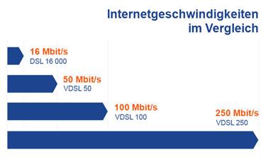 DSL und VDSL Geschwindigkeiten im Vergleich