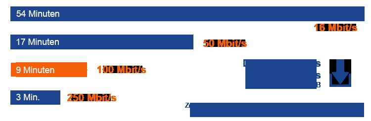 So lange dauert der Download eines HD Films mit einem 100 Mbit Internetanschluss