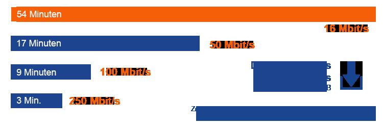 So lange dauert der Download eines HD Films mit einem 16 Mbit Internetanschluss