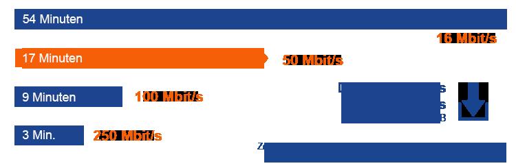 So lange dauert der Download eines HD Films mit einem 50 Mbit Internetanschluss