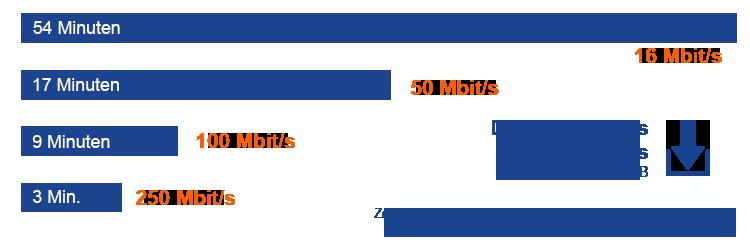 Internetanschlüsse im Vergleich: So lange dauert der Download eines HD Films