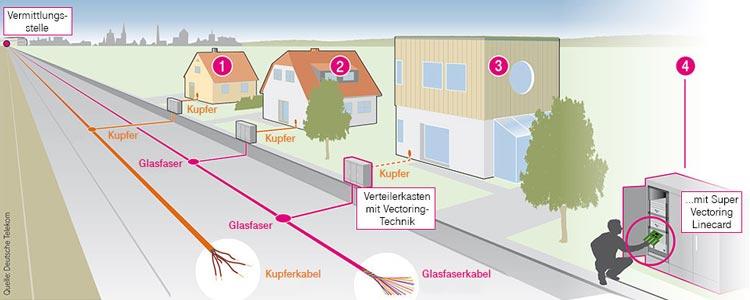 Super-Vectoring bei der Telekom