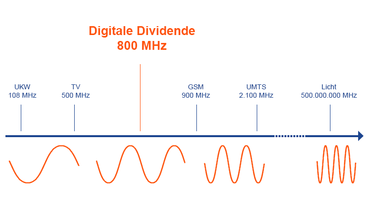 LTE Digitale Dividende