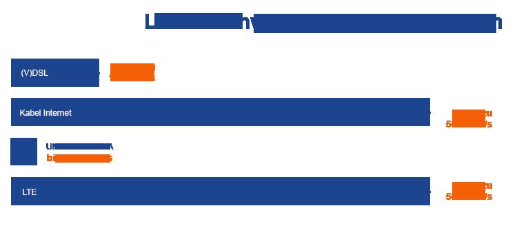 LTE Geschwindigkeit für Zuhause So schnell ist LTE für