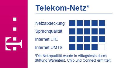 Deutsche Telekom Netzqualität