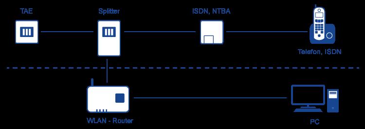 ISDN Anschluss im Schema