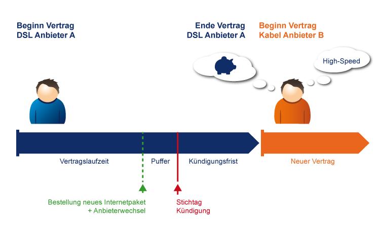 Wechselprozess: Von einem DSL Anbieter zu einem Kabel Internet Anbieter wechseln