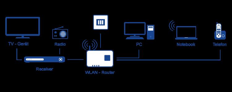 Schema Anschlussmöglichlichkeiten DSL Modem / WLAN Router