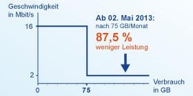 Telekom Drosselung Diagramm
