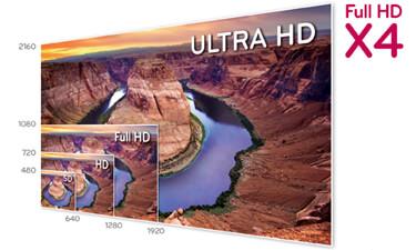 Ultra HD im Vergleich zu SD, HD und Full-HD (Quelle: LG)