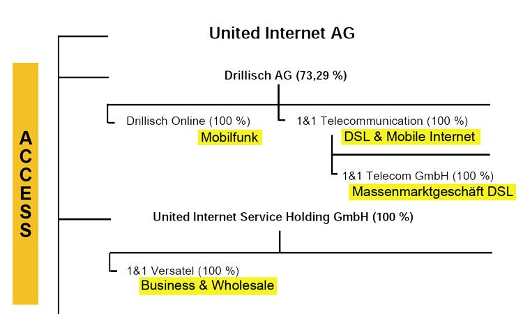 Struktur Access-Sparte United Internet