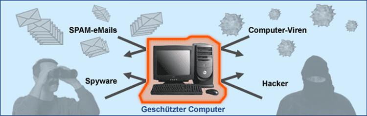 Virenschutz - geschützter Computer