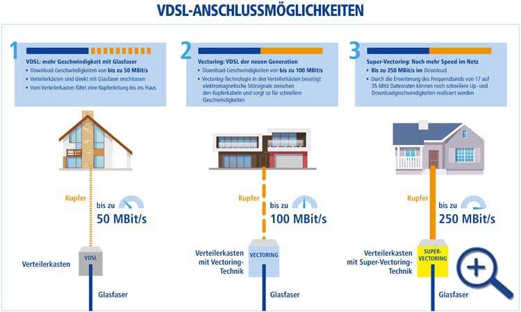 1&1 Infografik: VDSL ANschlussmöglichkeiten