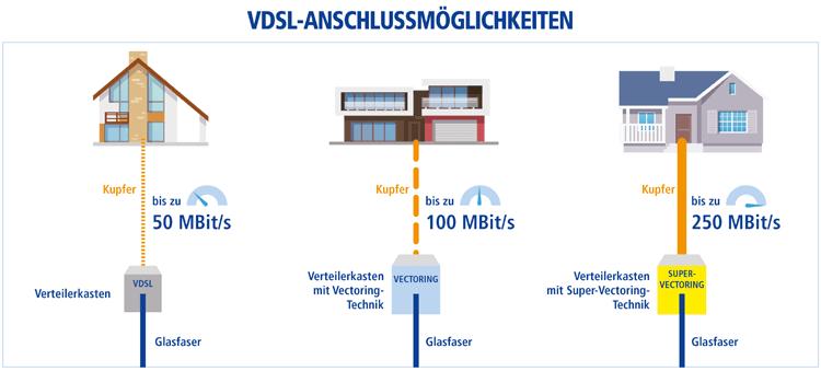Schaubild: 1&1 VDSL Anschlussmöglichkeiten