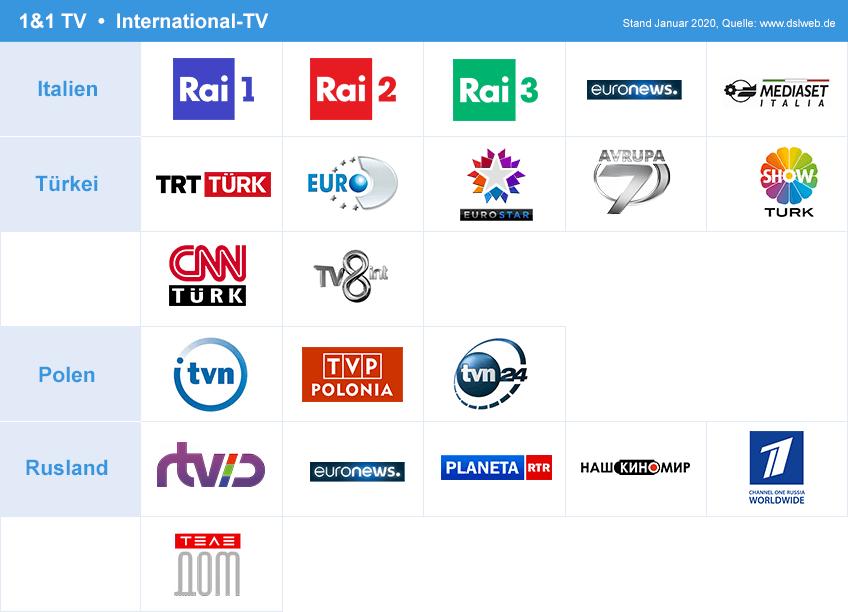 1&1 TV Sendergrafik Fremdsprachen