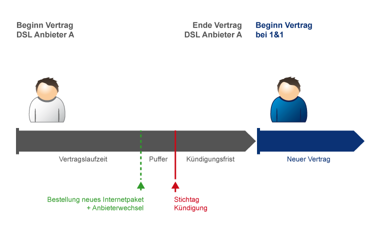 Schema: Ablauf Wechsel zu 1&1 DSL