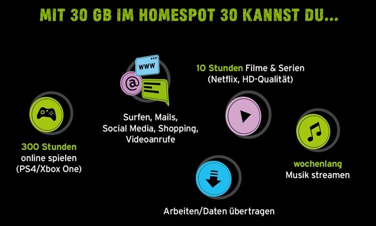 Congstar Homespot 30 - Anwendungsbeispiele
