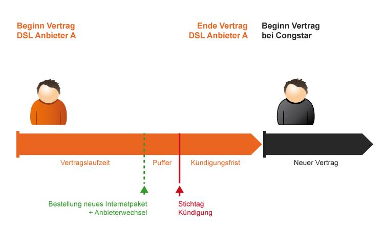Ablauf-Schema: So funktioniert der Wechsel zu Congstar DSL
