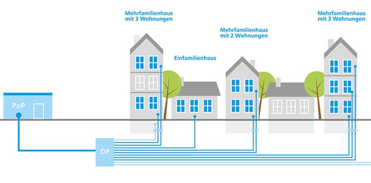 Schaubild Anschlussgebiet Deutsche Glasfaser