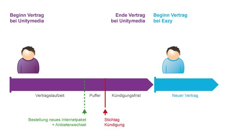 Von Unitymedia Zu Eazy Wechseln So Funktioniert Der Umstieg