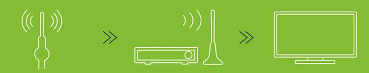 Schema: Empfang von Freenet TV