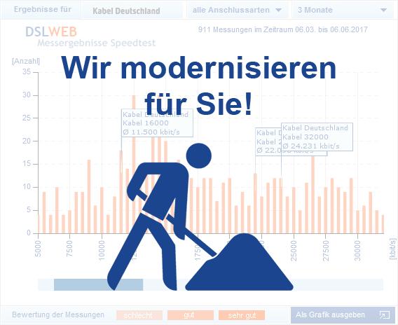 Kabel Deutschland Speedtest - Schaubild