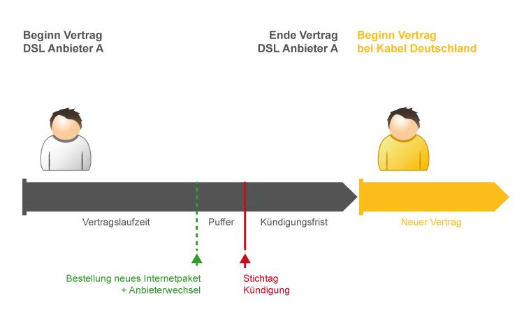 Ablauf Wechsel zu Kabel Deutschland