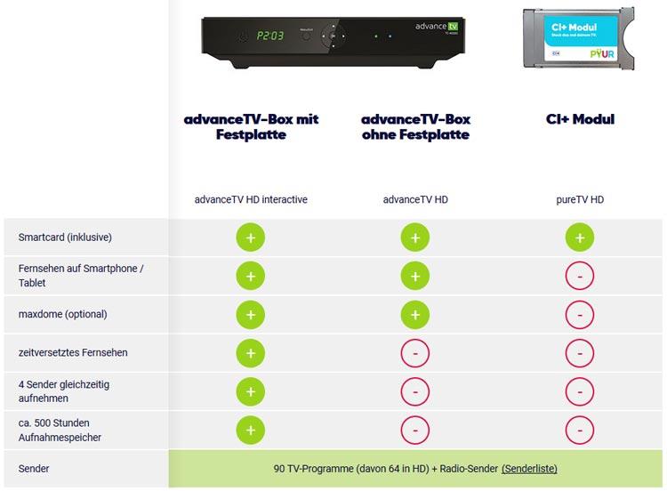 Qual der Wahl: Advance TV Box mit Festplatte (+ 3 €/Monat), ohne Festplatte oder CI+ Modul (kein Aufpreis)