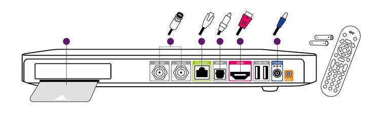 Sky Q einrichten - Installation auf TV, Smartphone und Co.