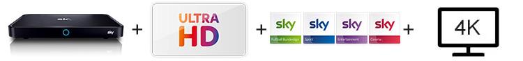Komponenten für Sky Ultra HD
