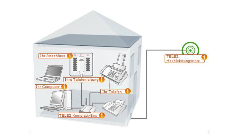 Heimvernetzng mit der Tele2 Komplett-Box