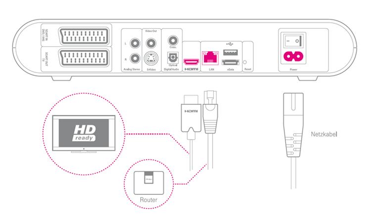 Telekom Media Receiver 303 Schema Anschlussmöglichkeiten