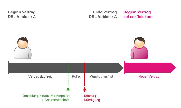 Zeitablauf: So funktioniert der Anbieterwechsel zu Telekom DSL