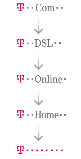Entwicklung des Telekom Logos