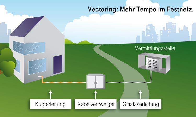 Schaubild: Aufbau VDSL Verbindung und Vectoring