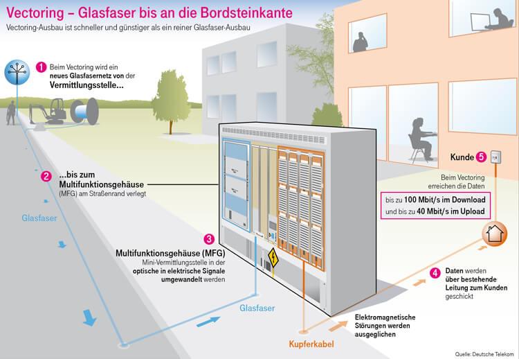Schaubild: VDSL Vectoring (Quelle: Telekom)