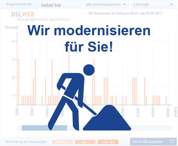 Kabel BW Speedtest - Schaubild