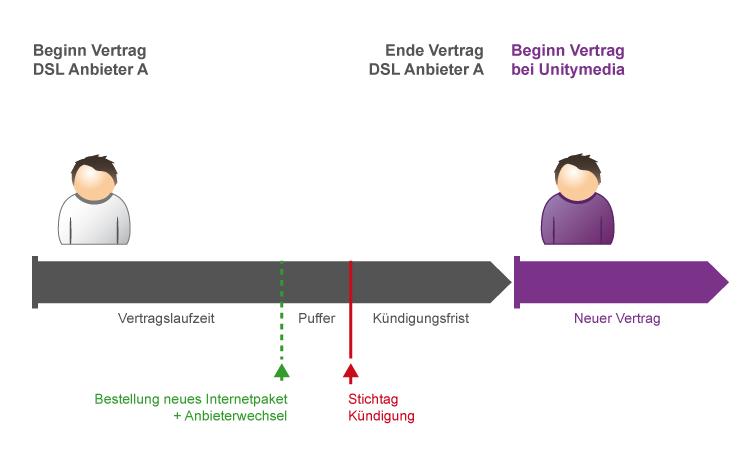 Zeitablauf Anbieterwechsel zu Unitymedia
