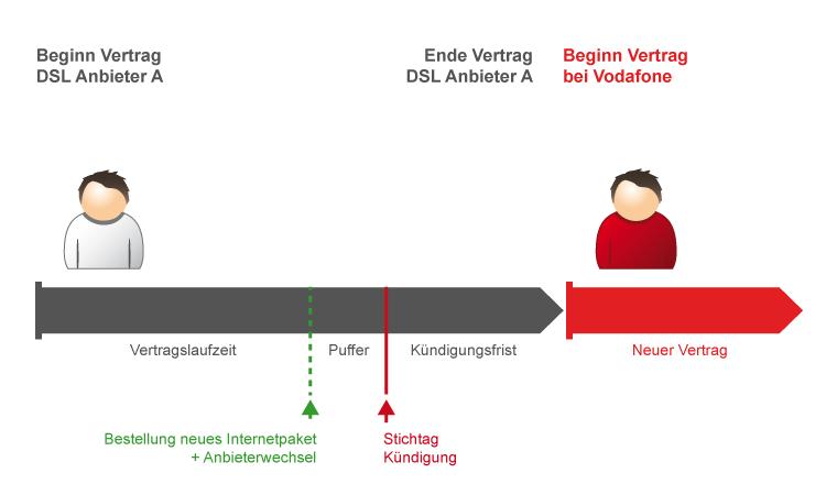 Ablauf-Schema: So funktioniert der Wechsel zu Vodafone DSL