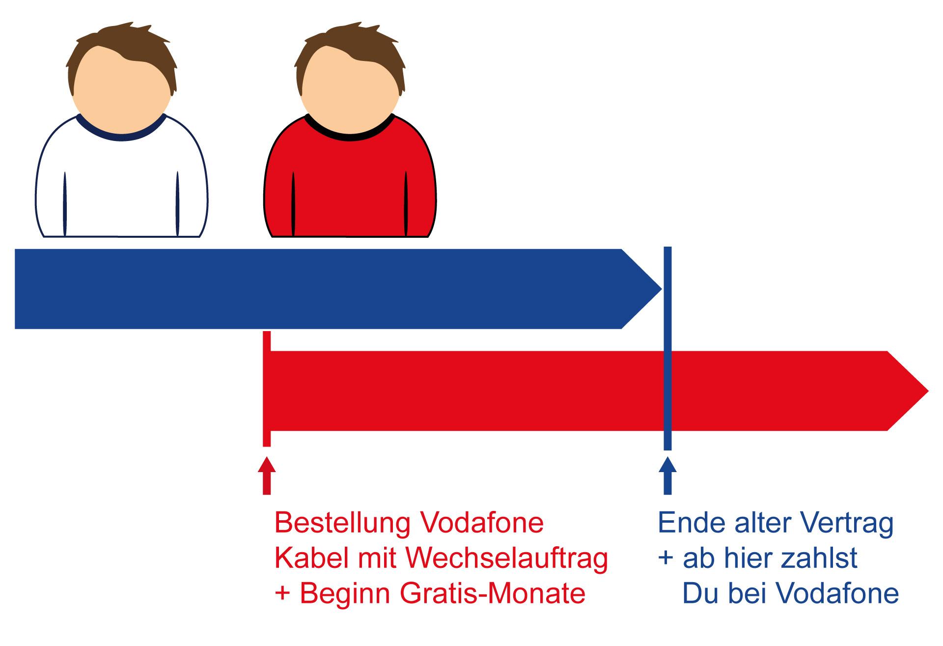 Vodafone Kabel   Internet über Kabel von Vodafone im Test
